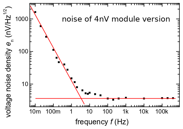Noise floor of the 4nV input version